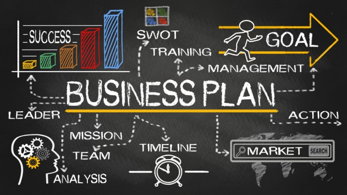 Business plan difference between a 500, dollar 1500 dollar, and 10000 dollar,